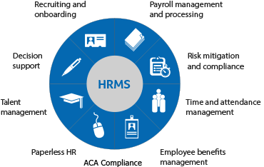 sage-hrms-wheel-blue_HRMS